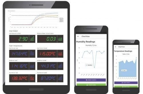 DCO sensors transmit data to personal devices and provide dashboard analytics
