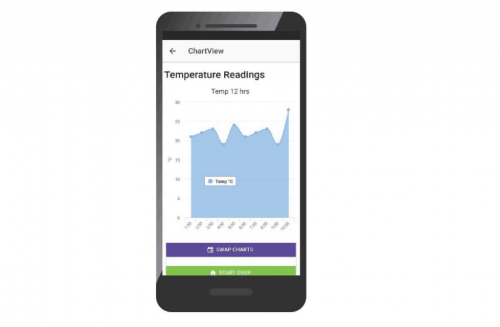 DCO sensors transmit data to any device and provide dashboard analytics