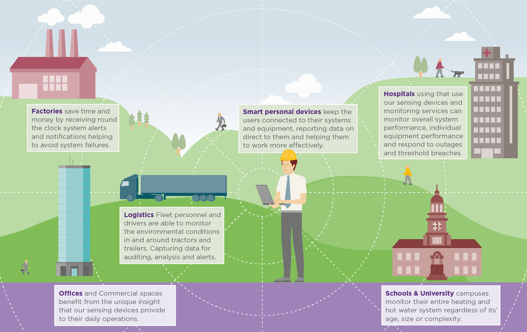 Illustrates Industrial Internet of Things (IIOT) use cases