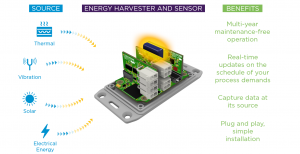 Battery free IIoT. Truly Wireless equipment sensors that generate their own power.